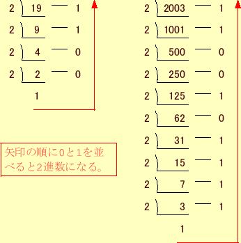 3 基数の変換(2,10,16進数)