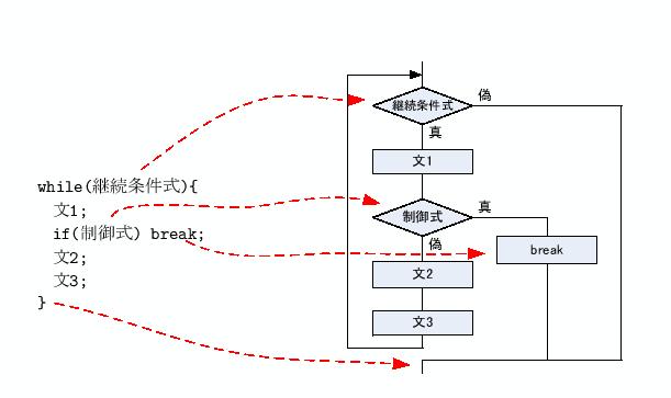 3 その他の制御構造
