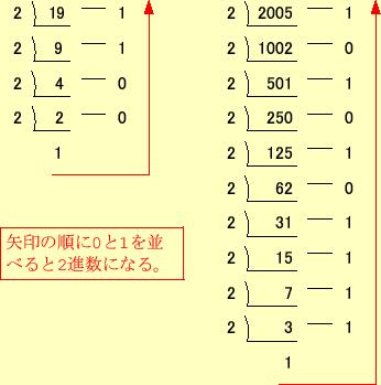 4 位取り記数法と2進数,10進数,16進数