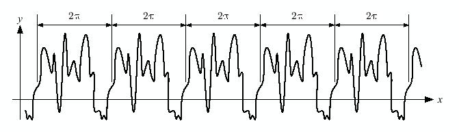 2 周期の周期関数のフーリエ級数